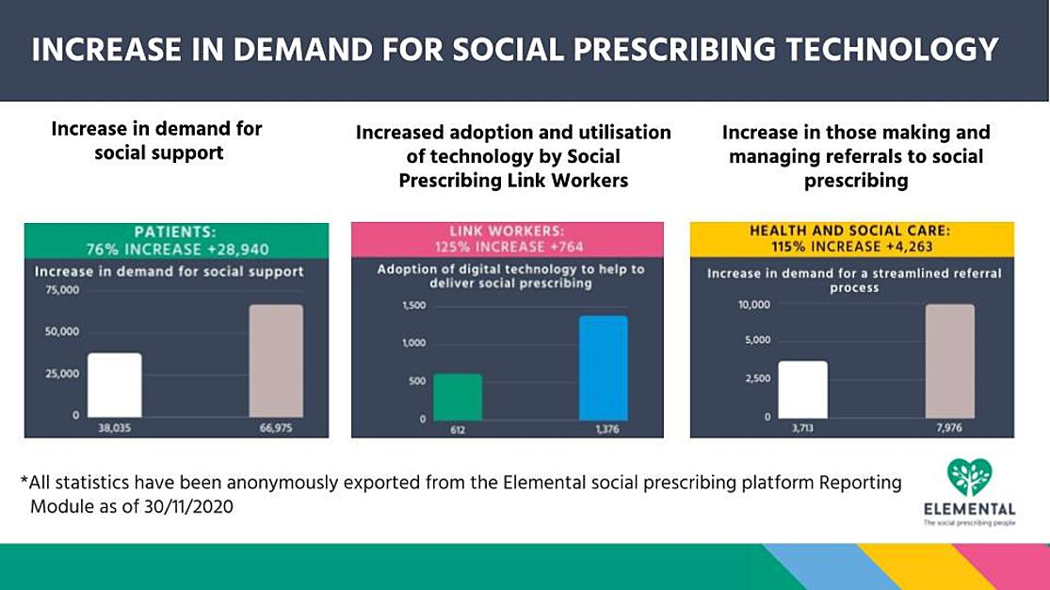 INCREASE IN DEMAND FOR SOCIAL PRESCRIBING TECHNOLOGY (1)